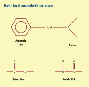 Local anaesthetic agents